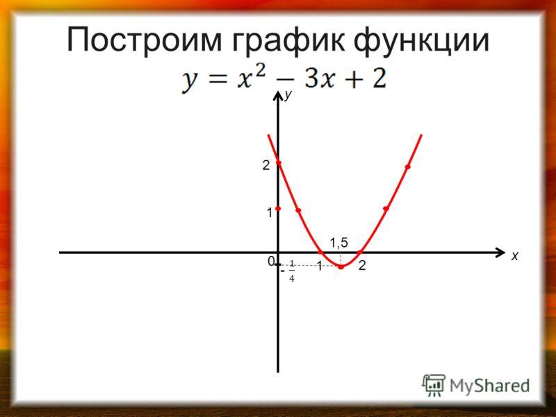 1 0 1 2 2 y x 1,5 Построим график функции
