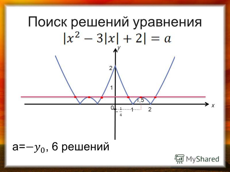 1 0 1 2 2 y x 1,5 Поиск решений уравнения