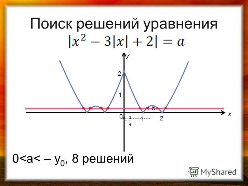1 0 1 2 2 y x 1,5 Поиск решений уравнения 0
