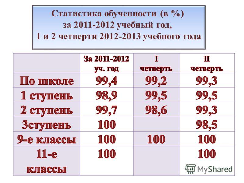 Статистика обученности (в %) за 2011-2012 учебный год, 1 и 2 четверти 2012-2013 учебного года