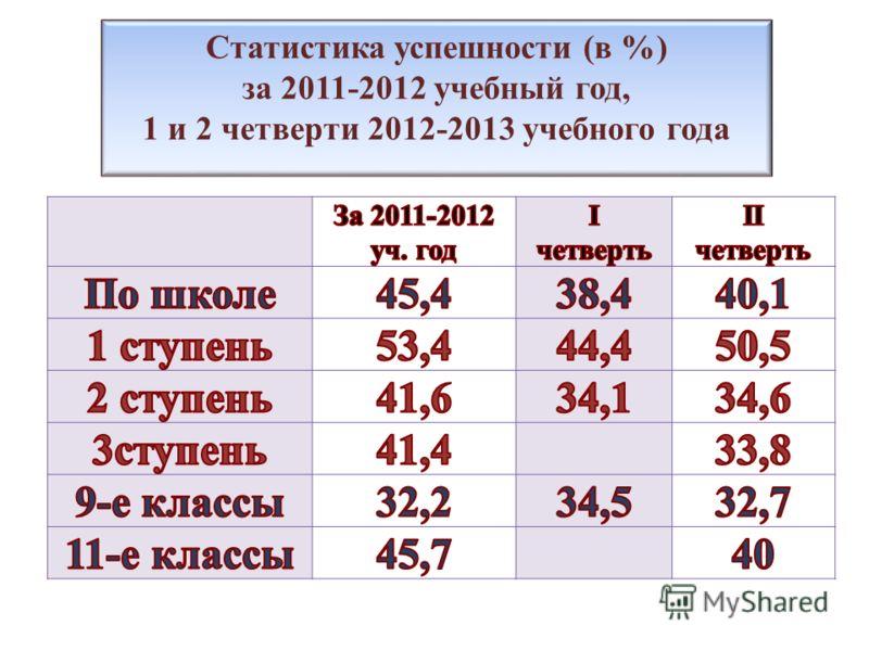 Статистика успешности (в %) за 2011-2012 учебный год, 1 и 2 четверти 2012-2013 учебного года