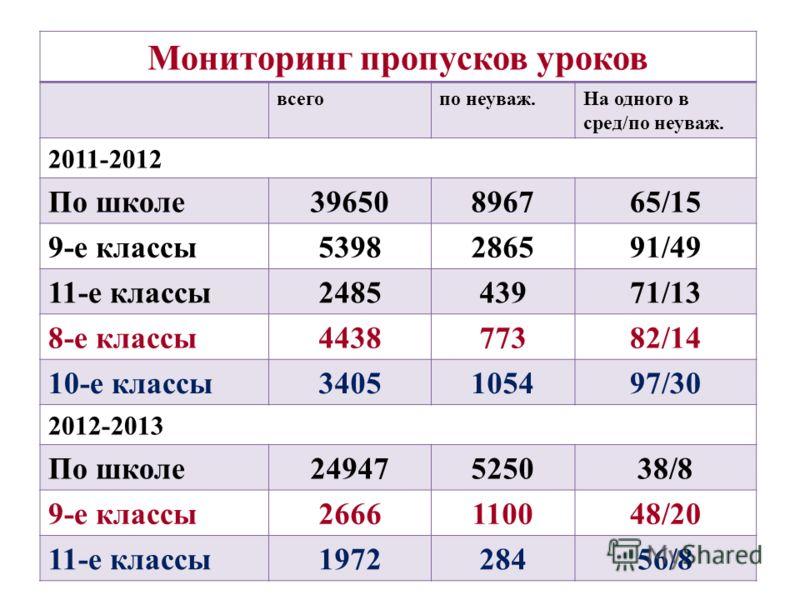 Мониторинг пропусков уроков всегопо неуваж.На одного в сред/по неуваж. 2011-2012 По школе39650896765/15 9-е классы5398286591/49 11-е классы248543971/13 8-е классы443877382/14 10-е классы3405105497/30 2012-2013 По школе24947525038/8 9-е классы26661100