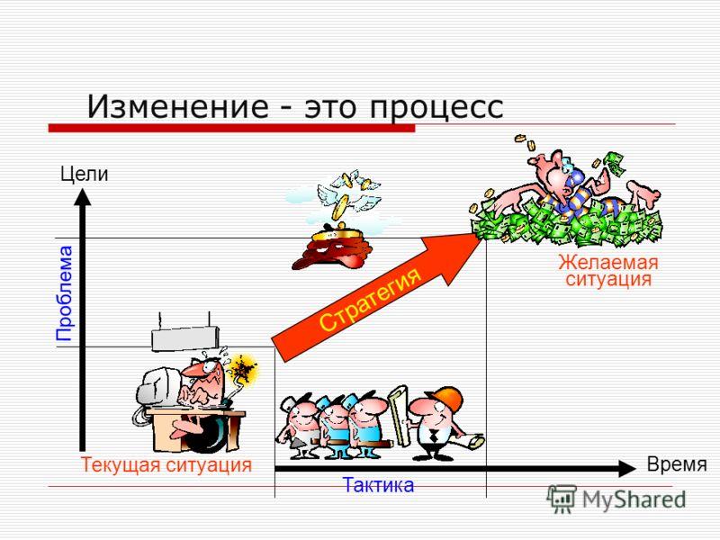 Стратегия Время Желаемая ситуация Текущая ситуация Цели Проблема Тактика Изменение - это процесс