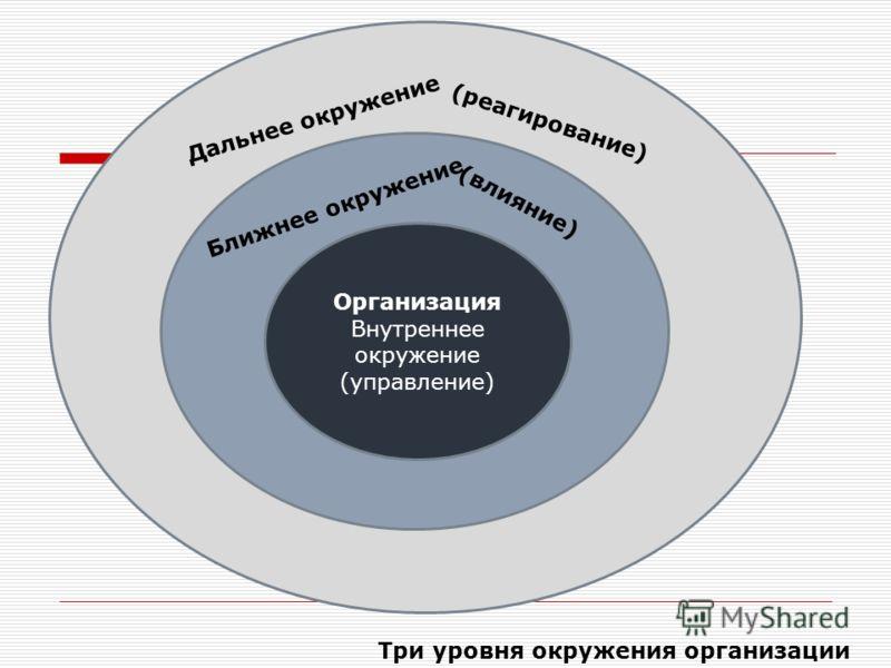 Ваша организация Внутреннее окружение (управле ние) Дальнее окружение (реагирование) Ближнее окружение (влияние) Организация Внутреннее окружение (управление) Три уровня окружения организации