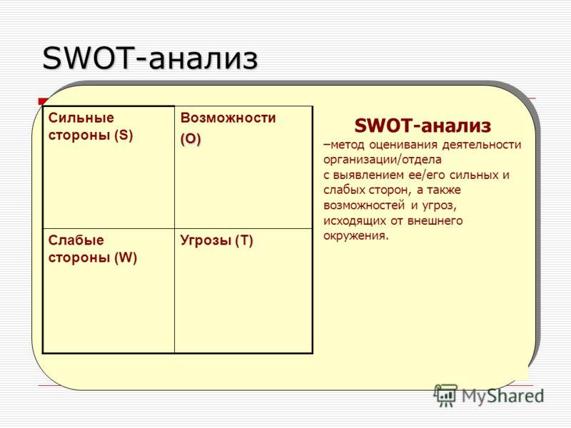 SWOT-анализ –метод оценивания деятельности организации/отдела с выявлением ее/его сильных и слабых сторон, а также возможностей и угроз, исходящих от внешнего окружения. Сильные стороны (S) Возможности(O) Слабые стороны (W) Угрозы (T)