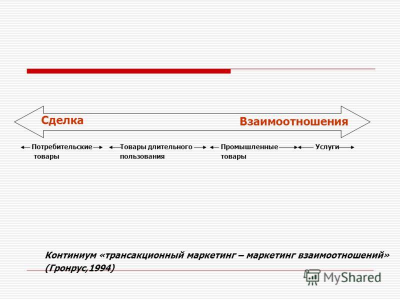 Сделка Взаимоотношения Потребительские товары Товары длительного пользования Промышленные товары Услуги Континиум «трансакционный маркетинг – маркетинг взаимоотношений» (Гронрус,1994)
