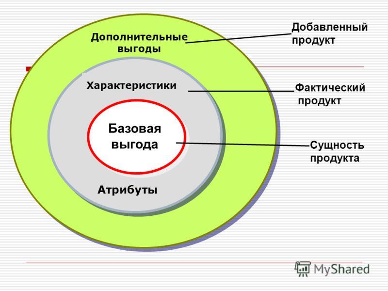 Базовая выгода Сущность продукта Характеристики Атрибуты Фактический продукт Дополнительные выгоды Добавленный продукт
