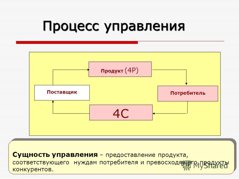 Лариса Бендова, bendova@ou- link.ru 39 Сущность управления – предоставление продукта, соответствующего нуждам потребителя и превосходящего продукты конкурентов. Продукт (4Р) Поставщик 4С Потребитель Процесс управления
