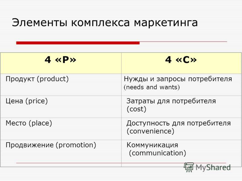 4 «Р» 4 «С» Продукт (product) Нужды и запросы потребителя ( needs and wants ) Цена (price) Затраты для потребителя (cost) Место (place) Доступность для потребителя (convenience) Продвижение (promotion) Коммуникация (communication) Элементы комплекса