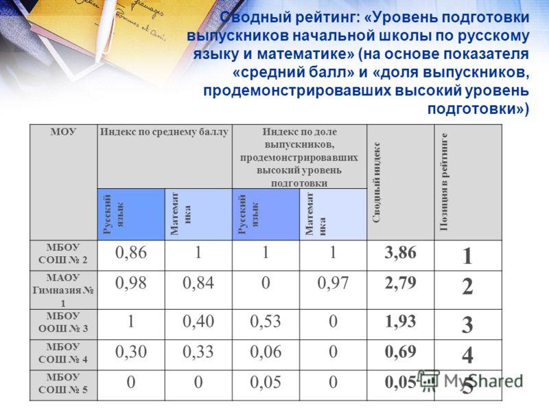 Сводный рейтинг: «Уровень подготовки выпускников начальной школы по русскому языку и математике» (на основе показателя «средний балл» и «доля выпускников, продемонстрировавших высокий уровень подготовки») МОУИндекс по среднему баллуИндекс по доле вып
