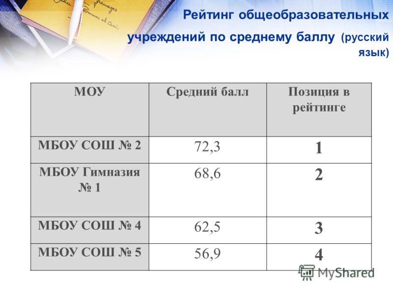 Рейтинг общеобразовательных учреждений по среднему баллу (русский язык) МОУСредний баллПозиция в рейтинге МБОУ СОШ 2 72,3 1 МБОУ Гимназия 1 68,6 2 МБОУ СОШ 4 62,5 3 МБОУ СОШ 5 56,9 4