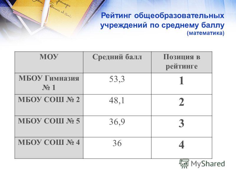Рейтинг общеобразовательных учреждений по среднему баллу (математика) МОУСредний баллПозиция в рейтинге МБОУ Гимназия 1 53,3 1 МБОУ СОШ 2 48,1 2 МБОУ СОШ 5 36,9 3 МБОУ СОШ 4 36 4