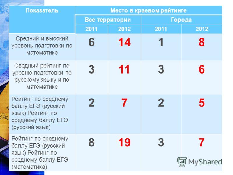 ПоказательМесто в краевом рейтинге Все территорииГорода 2011201220112012 Средний и высокий уровень подготовки по математике 61418 Сводный рейтинг по уровню подготовки по русскому языку и по математике 31136 Рейтинг по среднему баллу ЕГЭ (русский язык