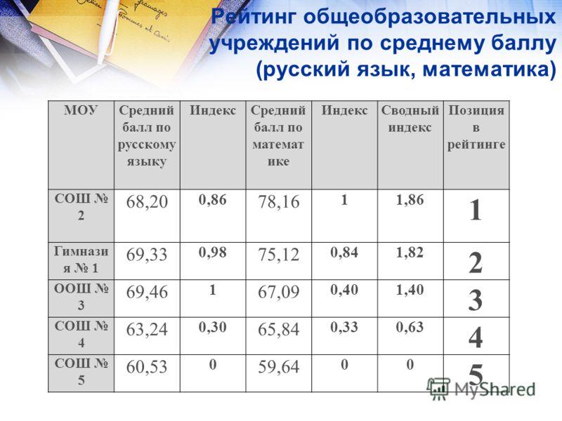 Рейтинг общеобразовательных учреждений по среднему баллу (русский язык, математика) МОУСредний балл по русскому языку ИндексСредний балл по математ ике ИндексСводный индекс Позиция в рейтинге СОШ 2 68,20 0,86 78,16 11,86 1 Гимнази я 1 69,33 0,98 75,1