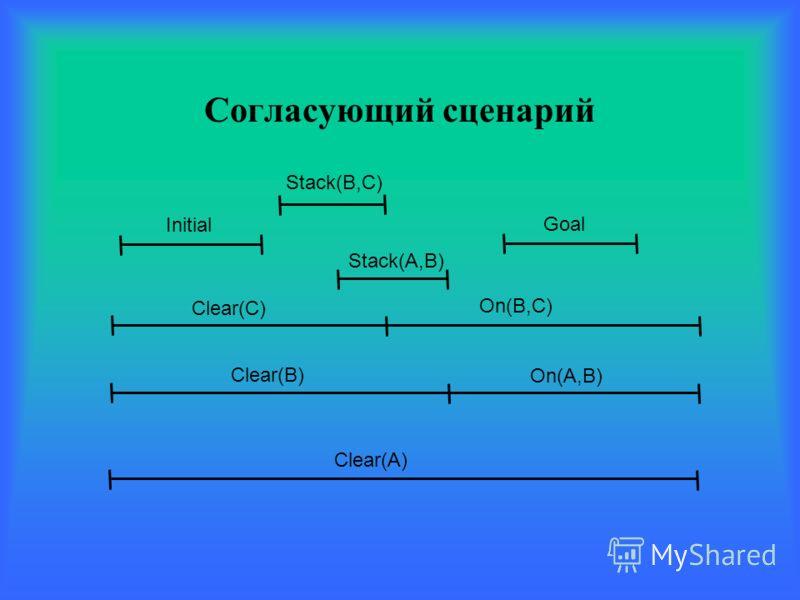 Согласующий сценарий Clear(A) Clear(B) Clear(C) Initial Goal On(A,B) On(B,C) Stack(A,B) Stack(B,C)