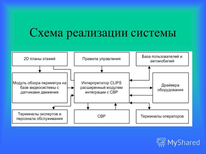 Схема реализации системы