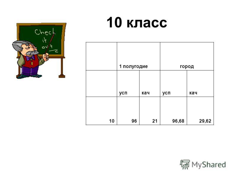 10 класс 1 полугодиегород успкачуспкач 10962196,6829,62