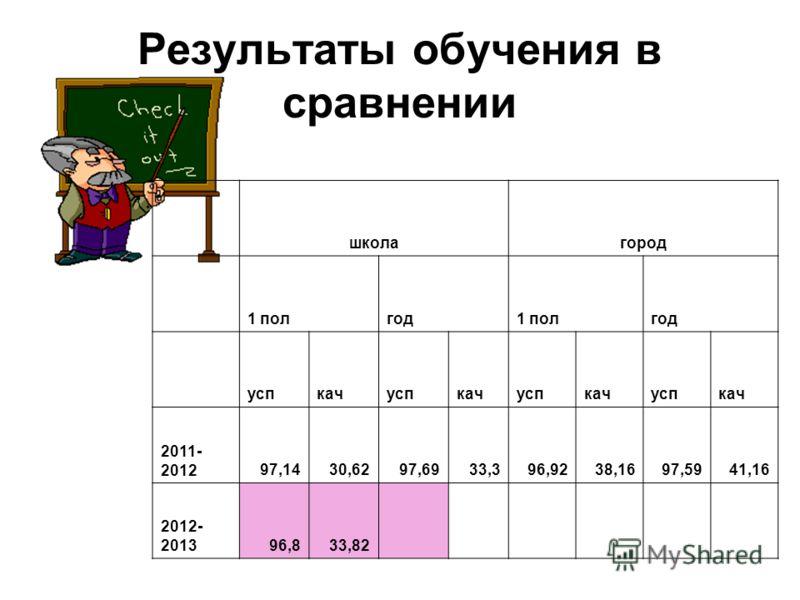 Результаты обучения в сравнении школагород 1 полгод1 полгод успкачуспкачуспкачуспкач 2011- 201297,1430,6297,6933,396,9238,1697,5941,16 2012- 201396,833,82