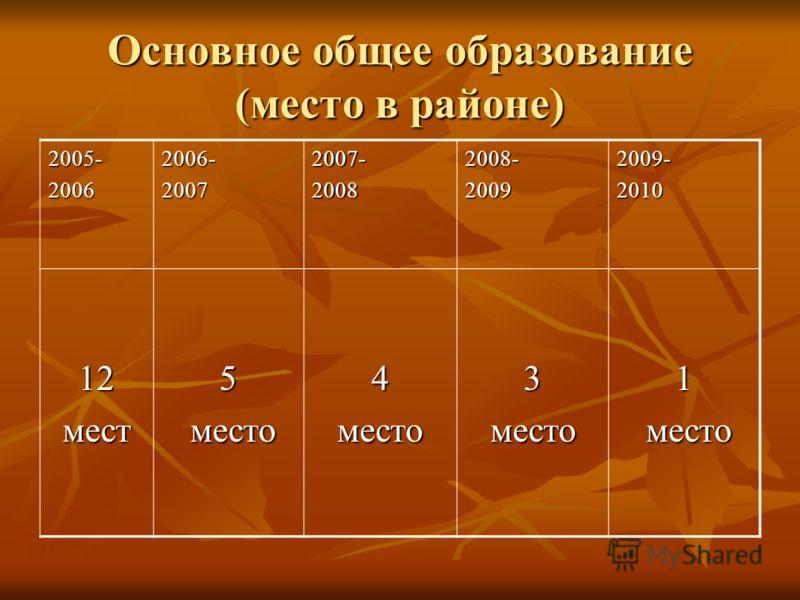Основное общее образование (место в районе) 2005-20062006-20072007-20082008-20092009-2010 12мест5 место место4место3место1
