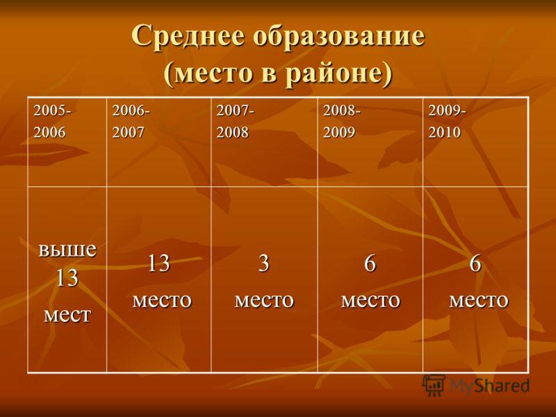 Среднее образование (место в районе) 2005-20062006-20072007-20082008-20092009-2010 выше 13 мест13 место место3место6место6