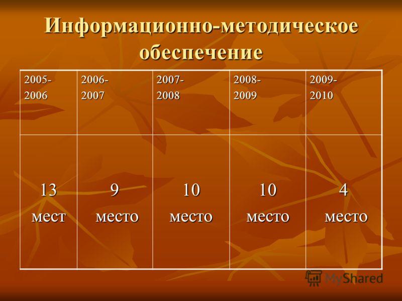 Информационно-методическое обеспечение 2005-20062006-20072007-20082008-20092009-2010 13мест9 место место10место10место4