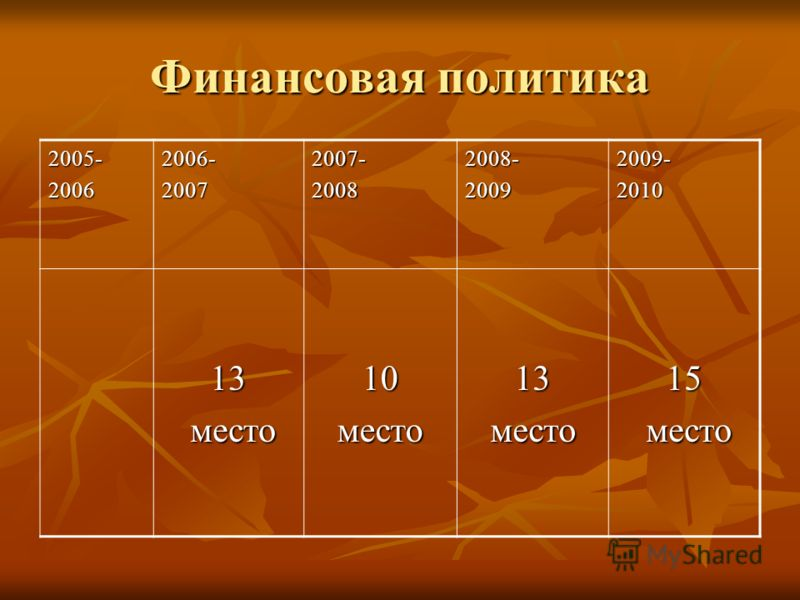 Финансовая политика 2005-20062006-20072007-20082008-20092009-2010 13 место место10место13место15
