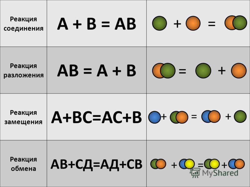 Реакция соединения А + В = АВ Реакция разложения АВ = А + В Реакция замещения А+ВС=АС+В Реакция обмена АВ+СД=АД+СВ += + = + + = ++=