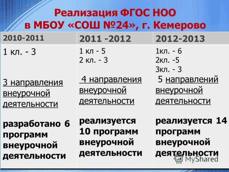 Реализация ФГОС НОО в МБОУ «СОШ 24», г. Кемерово