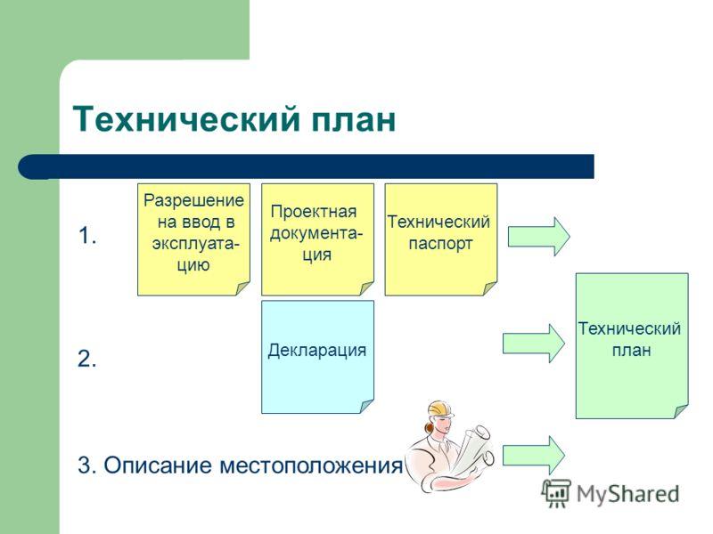 Технический план Технический план Проектная документа- ция Технический паспорт Разрешение на ввод в эксплуата- цию Декларация 1. 2. 3. Описание местоположения