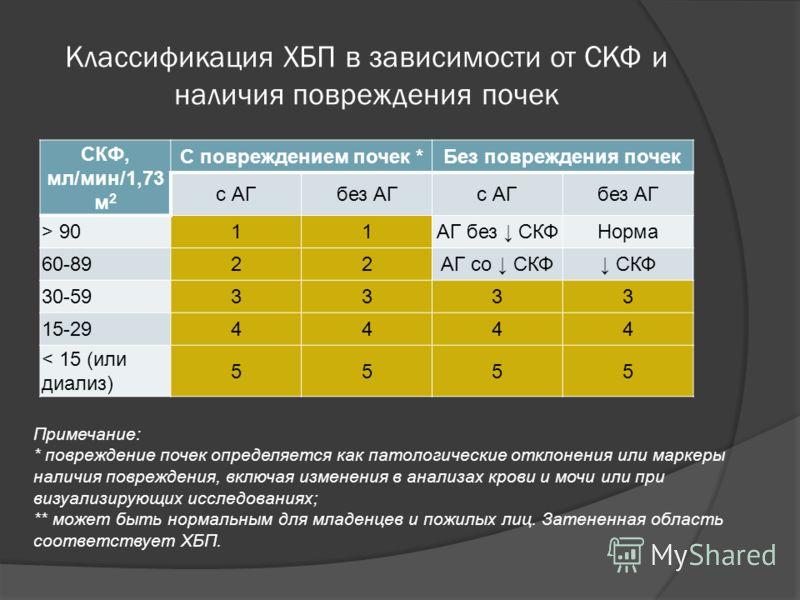 Классификация ХБП в зависимости от СКФ и наличия повреждения почек СКФ, мл/мин/1,73 м 2 С повреждением почек *Без повреждения почек с АГбез АГс АГбез АГ > 9011АГ без СКФНорма 60-8922АГ со СКФ СКФ 30-593333 15-294444 < 15 (или диализ) 5555 Примечание: