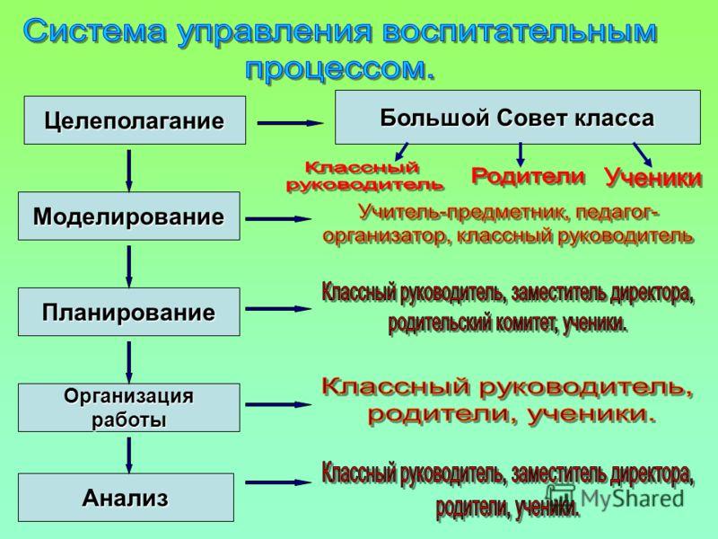 Целеполагание Моделирование Планирование Организацияработы Анализ Большой Совет класса