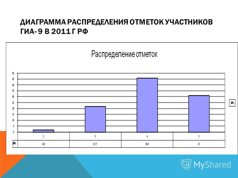 ДИАГРАММА РАСПРЕДЕЛЕНИЯ ОТМЕТОК УЧАСТНИКОВ ГИА- 9 В 2011 Г РФ