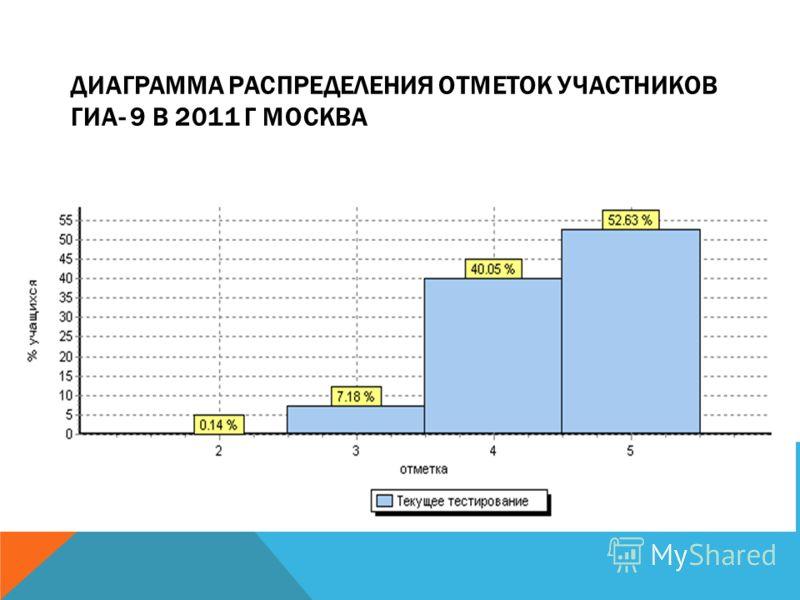 ДИАГРАММА РАСПРЕДЕЛЕНИЯ ОТМЕТОК УЧАСТНИКОВ ГИА- 9 В 2011 Г МОСКВА
