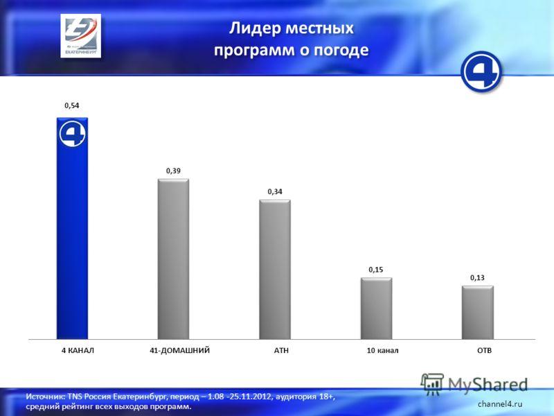 Лидер местных программ о погоде Лидер местных программ о погоде channel4.ru Источник: TNS Россия Екатеринбург, период – 1.08 -25.11.2012, аудитория 18+, средний рейтинг всех выходов программ.