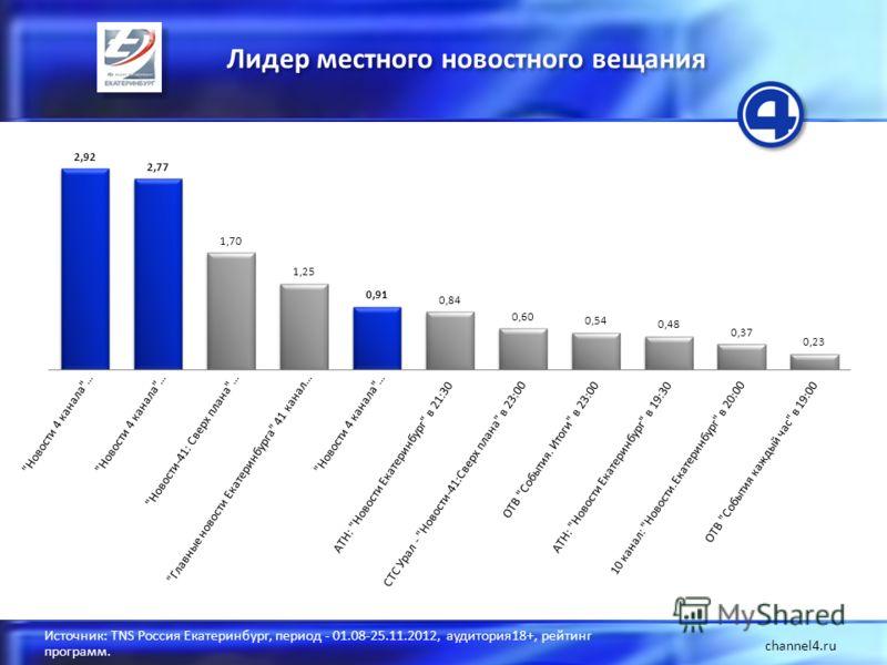 Лидер местного новостного вещания channel4.ru Источник: TNS Россия Екатеринбург, период - 01.08-25.11.2012, аудитория18+, рейтинг программ.