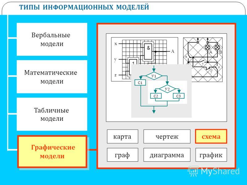 ТИПЫ ИНФОРМАЦИОННЫХ МОДЕЛЕЙ Вербальные модели Математические модели Табличные модели Графические модели Графические модели картачертеж графдиаграммаграфик схема x z y B A 1 & 1 A B x y z y У1У1 У2У2 С1С1 С2С2 С3С3