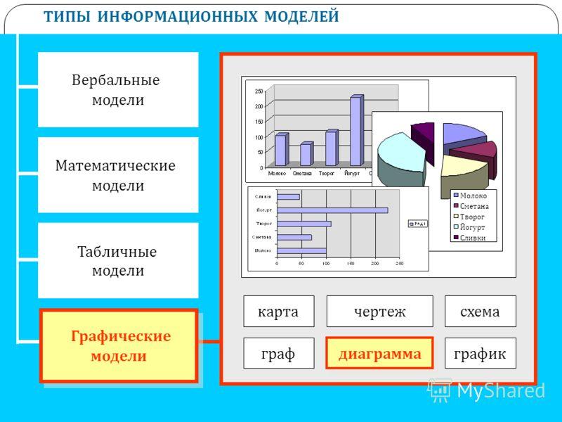 ТИПЫ ИНФОРМАЦИОННЫХ МОДЕЛЕЙ Вербальные модели Математические модели Табличные модели Графические модели Графические модели картачертеж граф диаграмма график схема Молоко Сметана Творог Йогурт Сливки