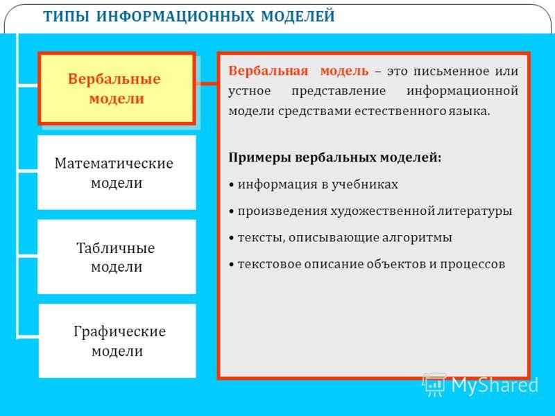 ТИПЫ ИНФОРМАЦИОННЫХ МОДЕЛЕЙ Математические модели Табличные модели Графические модели Вербальные модели Вербальные модели Вербальная модель – это письменное или устное представление информационной модели средствами естественного языка. Примеры вербал