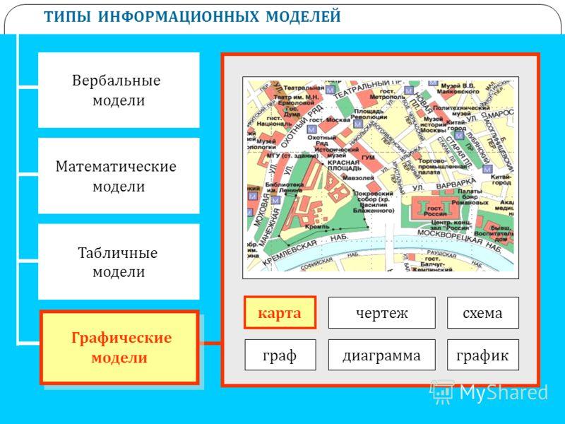 ТИПЫ ИНФОРМАЦИОННЫХ МОДЕЛЕЙ Вербальные модели Математические модели Табличные модели Графические модели Графические модели карта чертеж графдиаграммаграфик схема