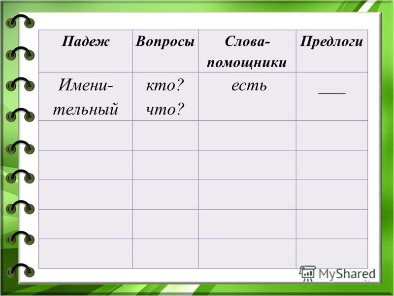 21 ПадежВопросы Слова- помощники Предлоги Имени- тельный кто? что? есть___