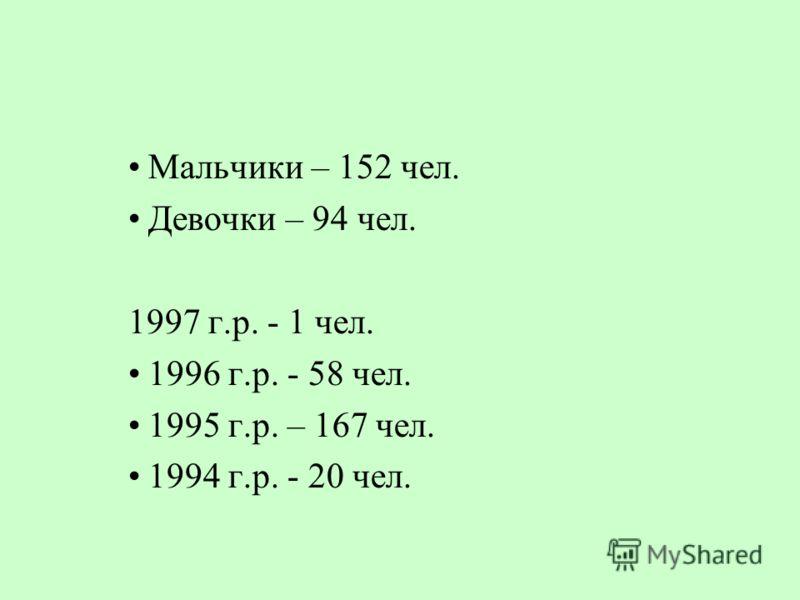 Мальчики – 152 чел. Девочки – 94 чел. 1997 г.р. - 1 чел. 1996 г.р. - 58 чел. 1995 г.р. – 167 чел. 1994 г.р. - 20 чел.