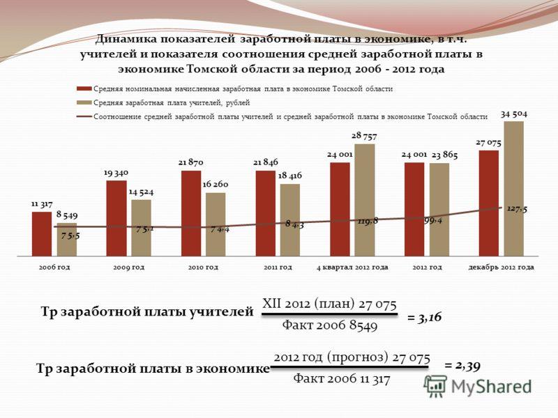 Tр заработной платы учителей Tр заработной платы в экономике XII 2012 (план) 27 075 Факт 2006 8549 = 3,16 2012 год (прогноз) 27 075 Факт 2006 11 317 = 2,39