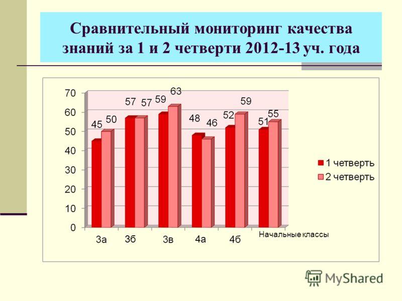 Сравнительный мониторинг качества знаний за 1 и 2 четверти 2012-13 уч. года Начальные классы 3б4а