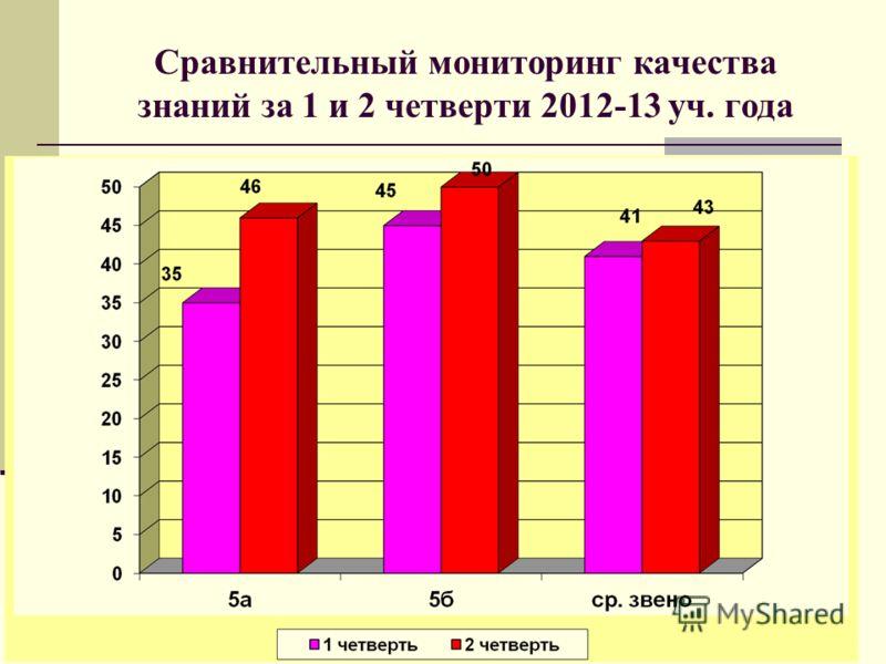 Сравнительный мониторинг качества знаний за 1 и 2 четверти 2012-13 уч. года