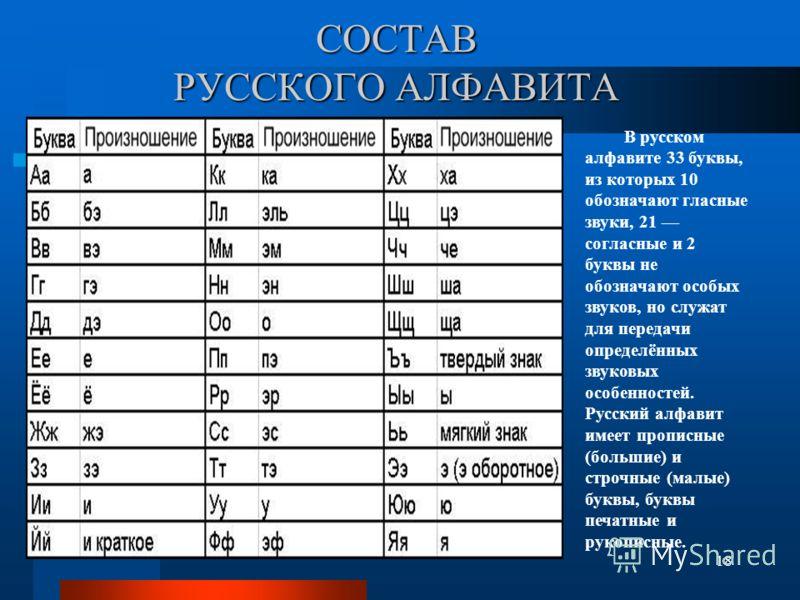 СОСТАВ РУССКОГО АЛФАВИТА 18 В русском алфавите 33 буквы, из которых 10 обозначают гласные звуки, 21 согласные и 2 буквы не обозначают особых звуков, но служат для передачи определённых звуковых особенностей. Русский алфавит имеет прописные (большие)