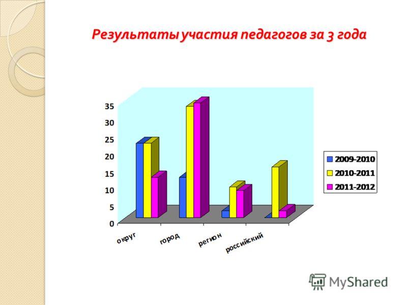 Результаты участия педагогов за 3 года