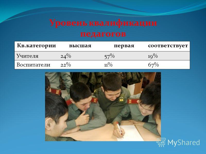 Уровень квалификации педагогов Кв.категориивысшаяперваясоответствует Учителя24%57%19% Воспитатели22%11%67%