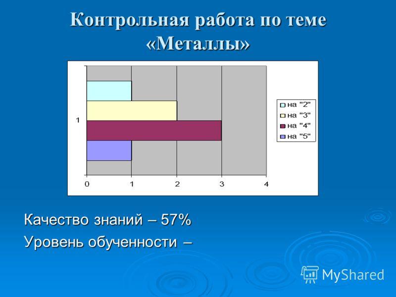 Контрольная работа по теме «Металлы» Качество знаний – 57% Уровень обученности –