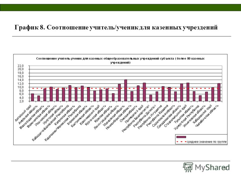 12 График 8. Соотношение учитель/ученик для казенных учрездений