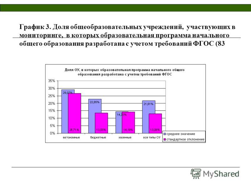 7 График 3. Доля общеобразовательных учреждений, участвующих в мониторинге, в которых образовательная программа начального общего образования разработана с учетом требований ФГОС (83
